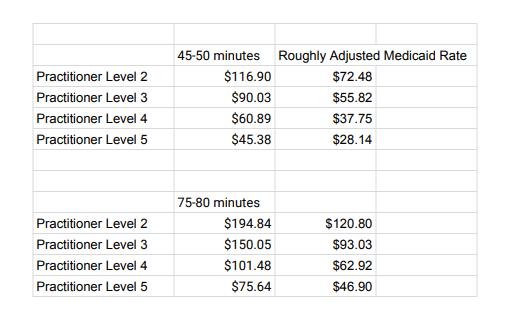 Mental Health Practitioner Levels for Medicaid
