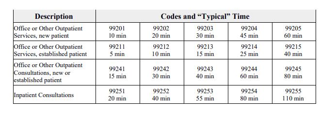 E/M Codes