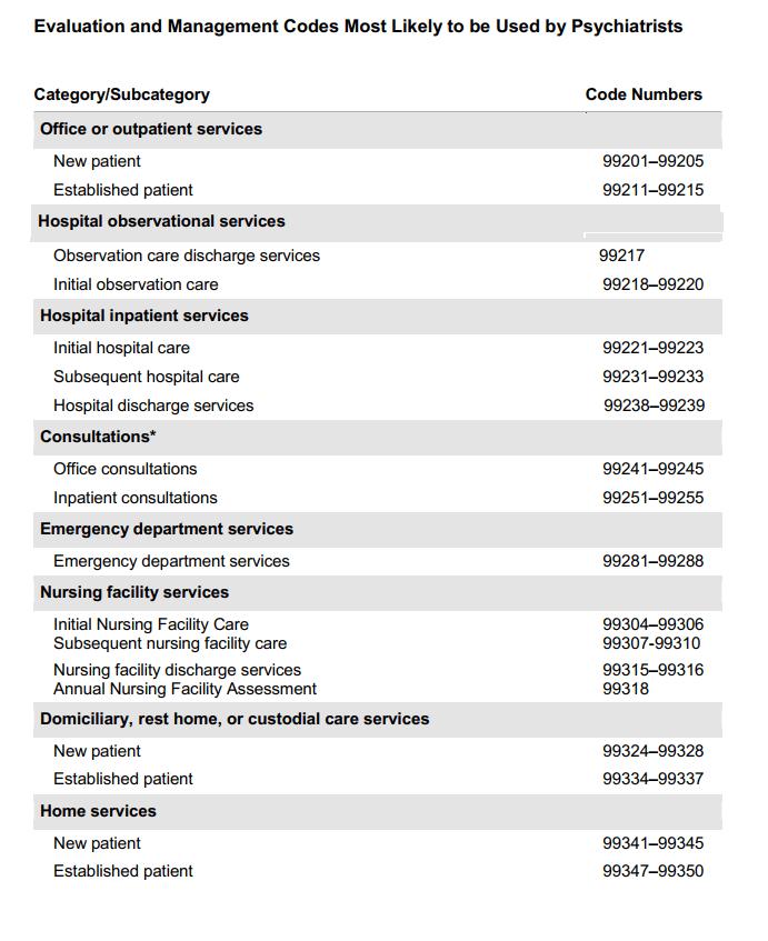 Psychiatry CPT Code Cheat Sheet Part 1